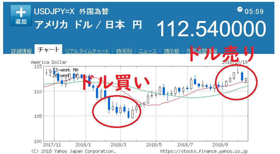 yahooファイナンスドル円チャート