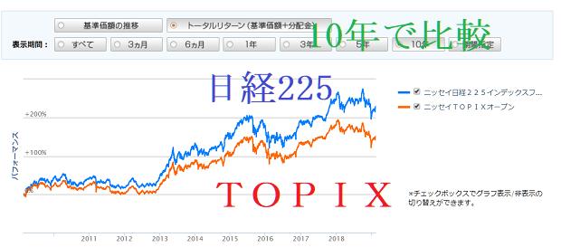 ニッセイ日経225インデックスファンドVSニッセイTOPIXオープン TOPIXと日経平均どちらがよい