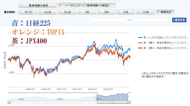 ニッセイインデックスファンド日経225とJPX400とTOPIXの比較