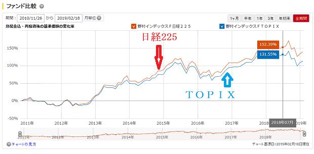 野村インデックスファンド・日経225と野村インデックスファンド・TOPIXで日経平均とTOPIXはどちらがいいかをみる