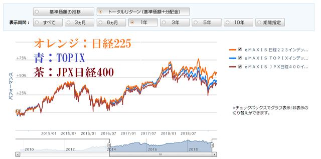 eMAXIS日経225-TOPIX-JPX日経400の比較