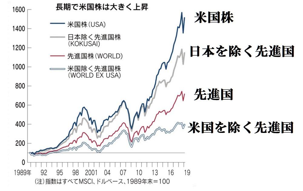 米国株が強い(KOKUSAI指数で比較)