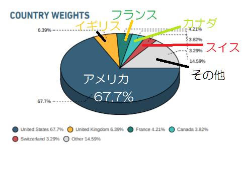 MSCI国際2019年2月28日現在の投資先の国の割合