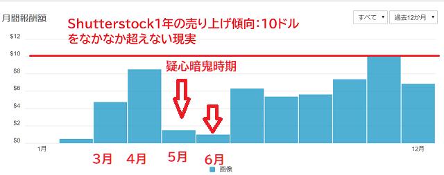 Shutterstockの2019年一年の売り上げ傾向